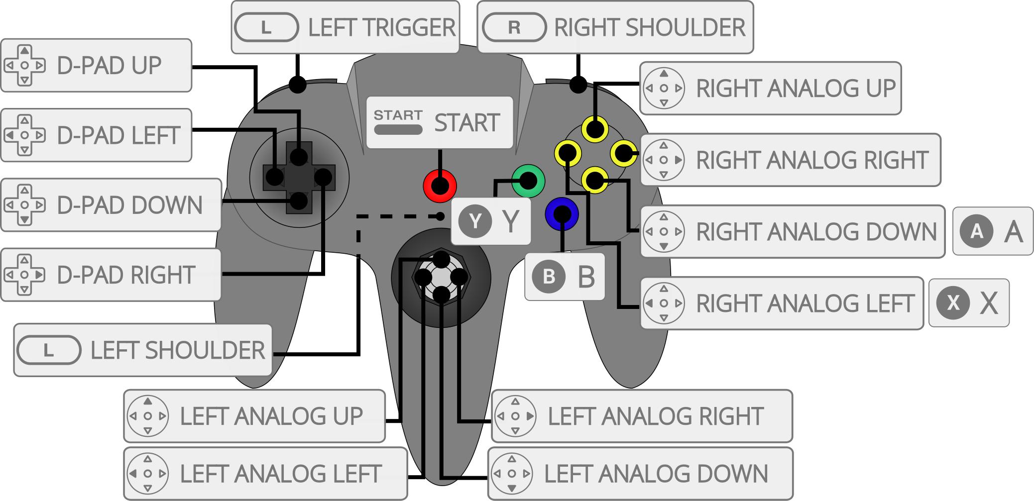 nintendo_n64_mupen64plus_diagram
