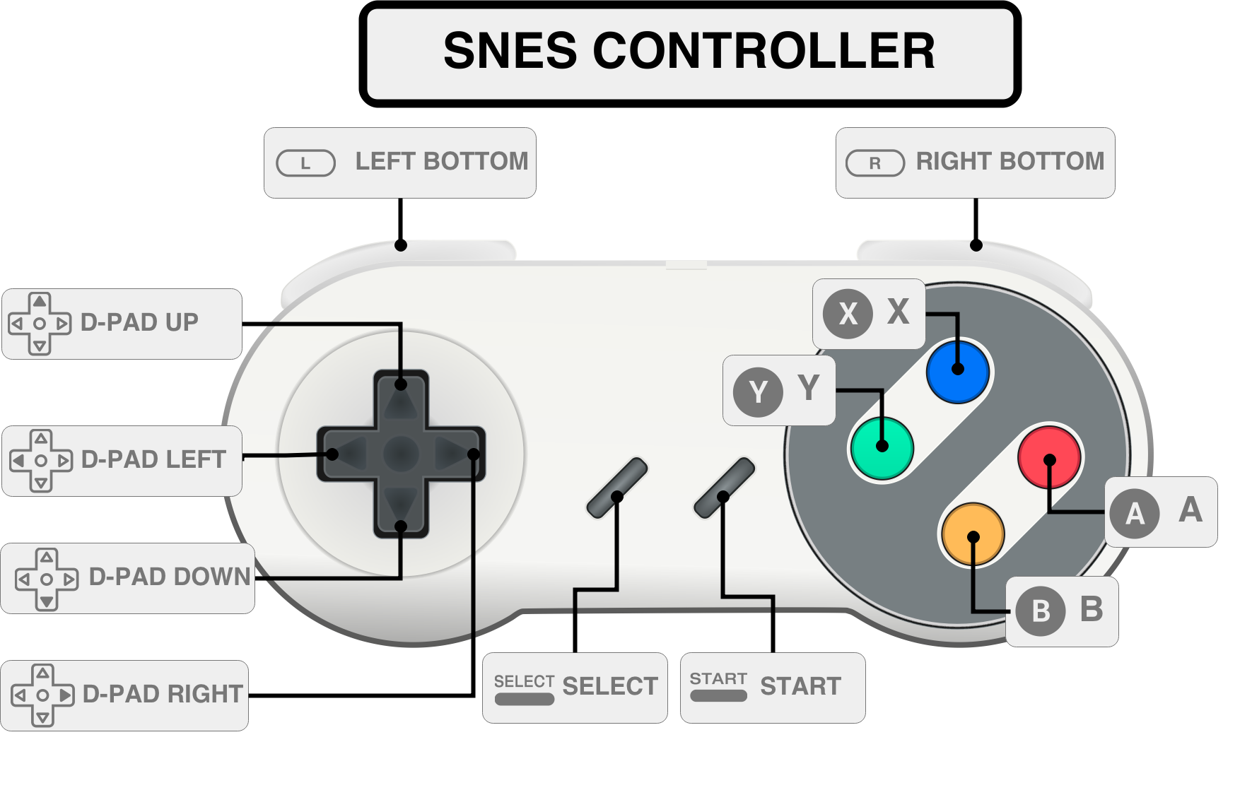 Super Nintendo Controller installare retropie