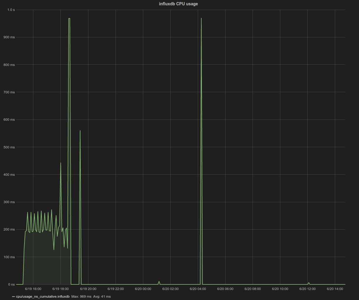 influxdb_cpu_usage_100nodes_4983pods