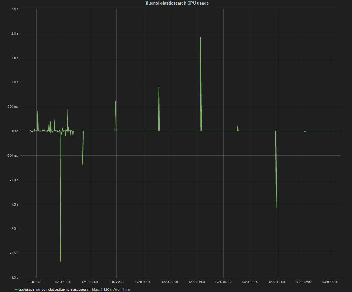 fluentd_cpu_usage_100nodes_4983pods