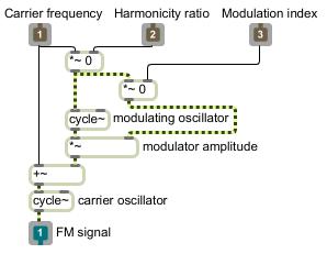 Простой FM синтезатор, имеющийся в составе Max/MSP