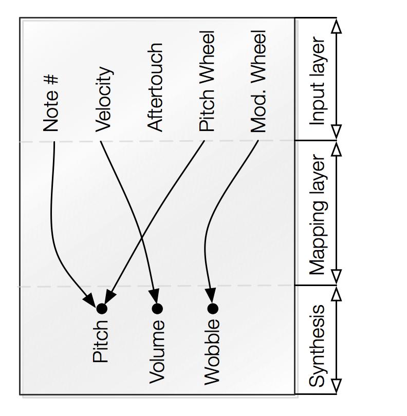 Мэппинги и архитектура обычной MIDI-клавиатуры.