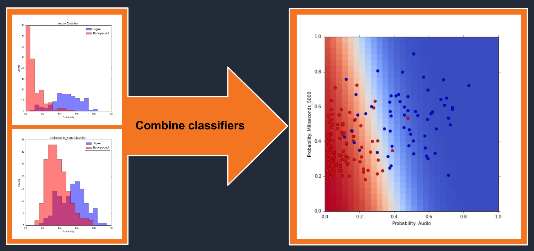 combined classifiers