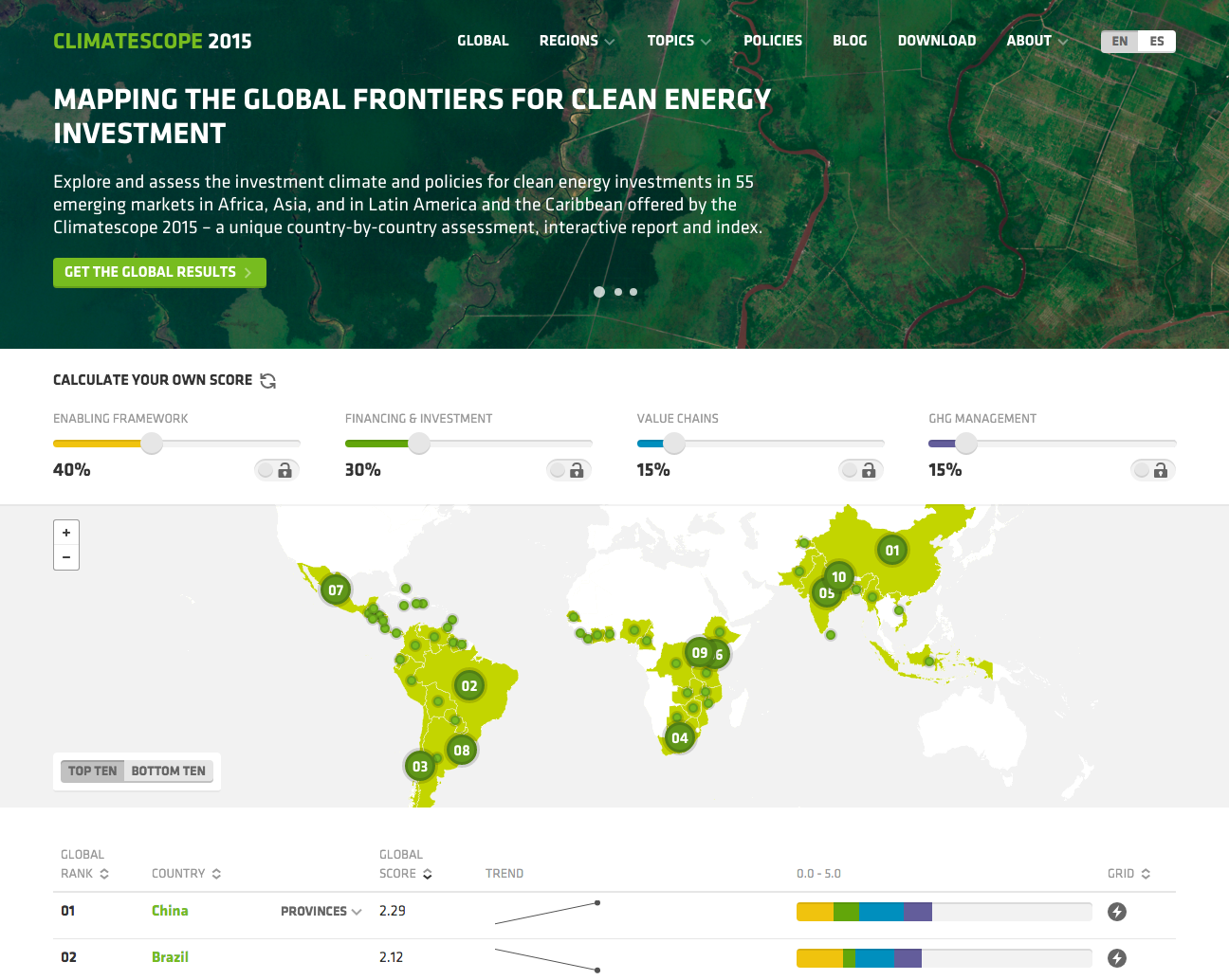 Homepage of the climatescope 2015
