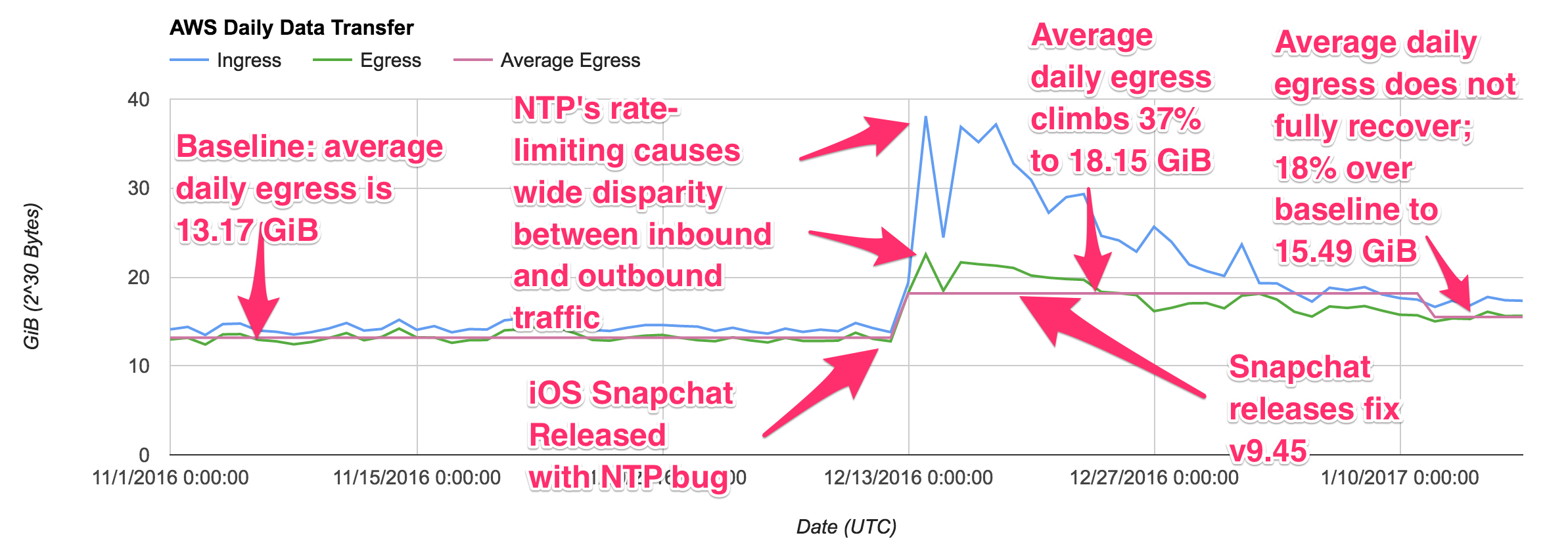 overly-annotated chart of NTP data transfer