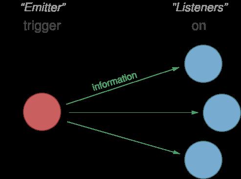 Backbone.Events diagram