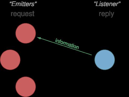 Backbone.Requests diagram