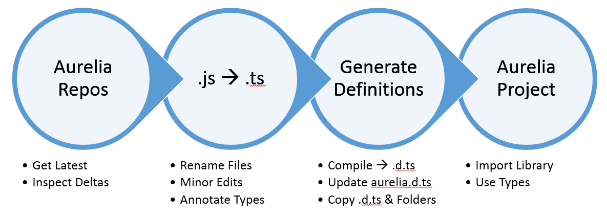 type definitions process