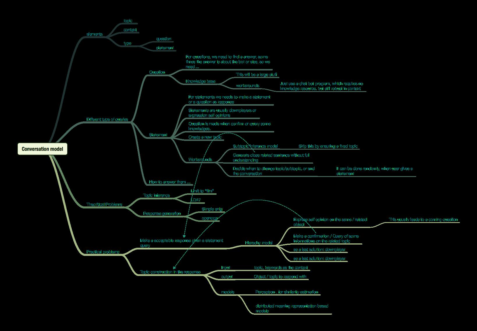 conversation model mindmap