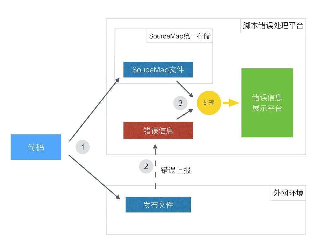 sourcemap_2