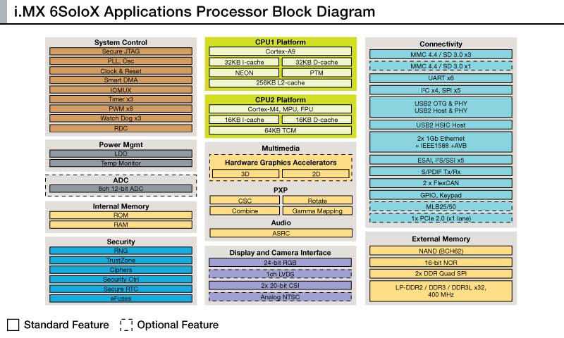 i.MX 6SoloX Applications Processor Block Diagram
