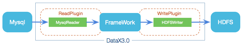 datax_framework
