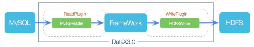 datax_framework_new