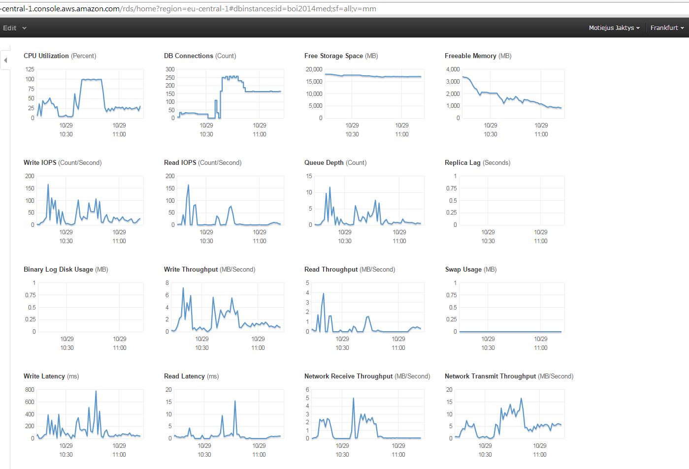 Database machine utilization graphs