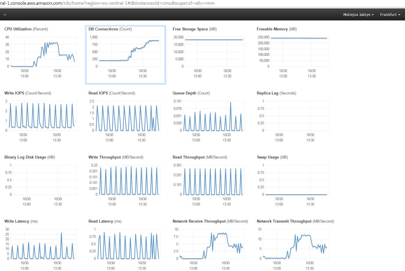 DB usage graphs