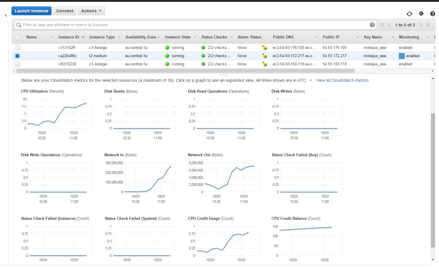 Management machine utilization graphs