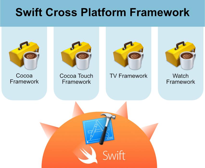 swift cross platform framework