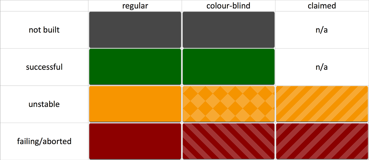 build monitor colour scheme