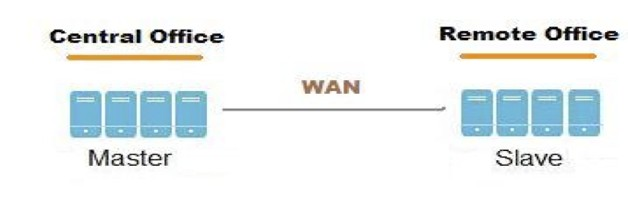 geo-rep_wan