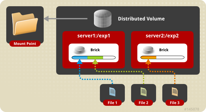 distributed volume