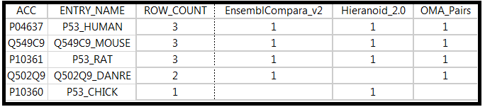 simplified example table