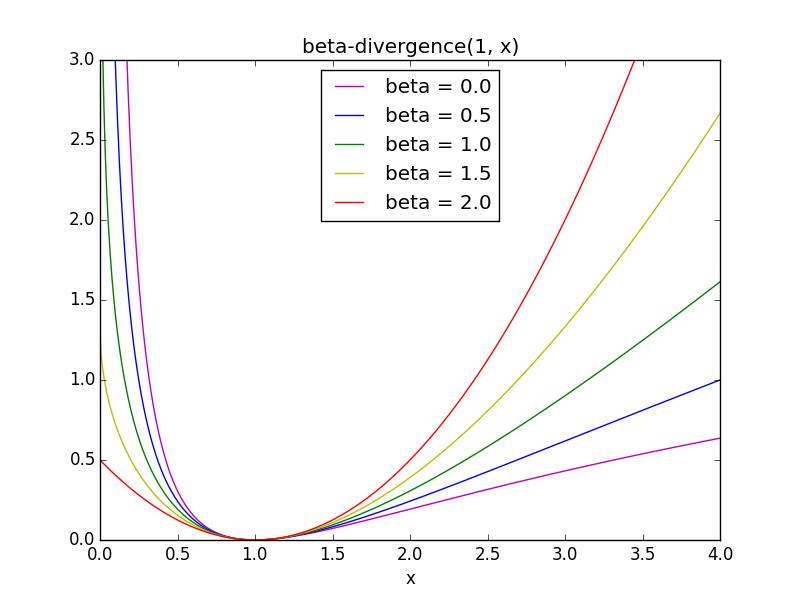 beta_div
