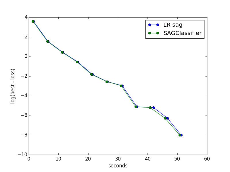 classifier_rcv1_dloss