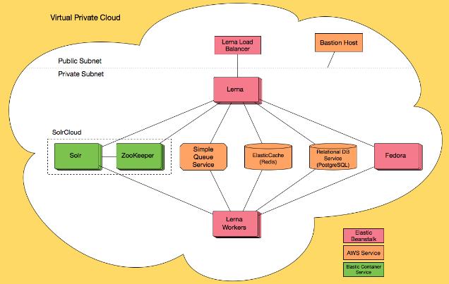 AWS Stack Diagram