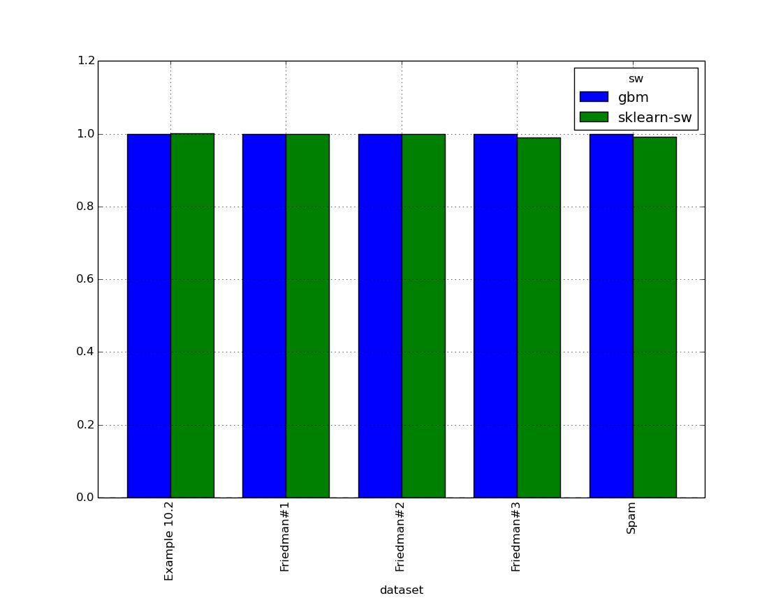 benchmark_sw_gbm