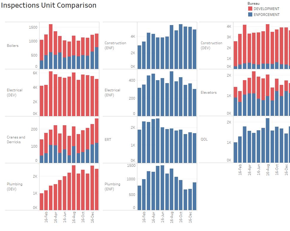inspections unit comparison