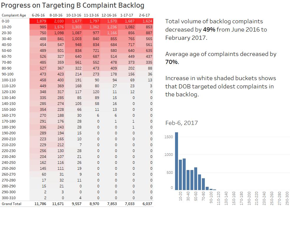 progress on targeting b complaint backlog