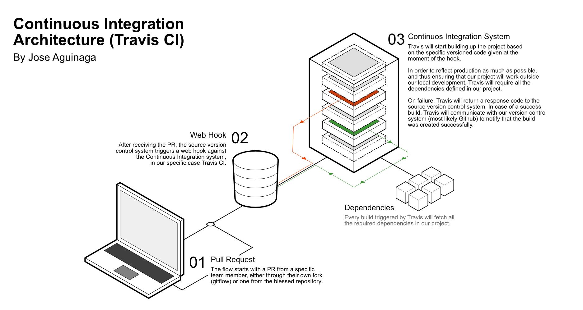 Continuous Integration Diagram