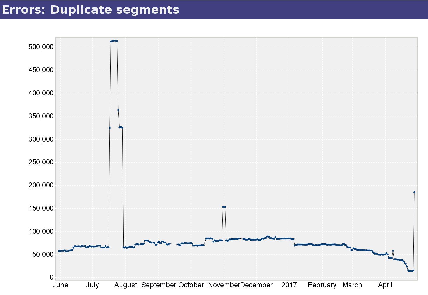 duplicate_segments_stats_2017-04-28