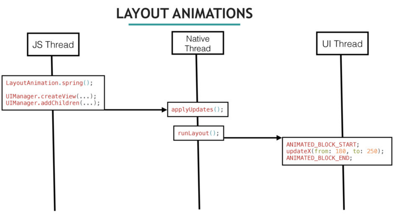 layout animations
