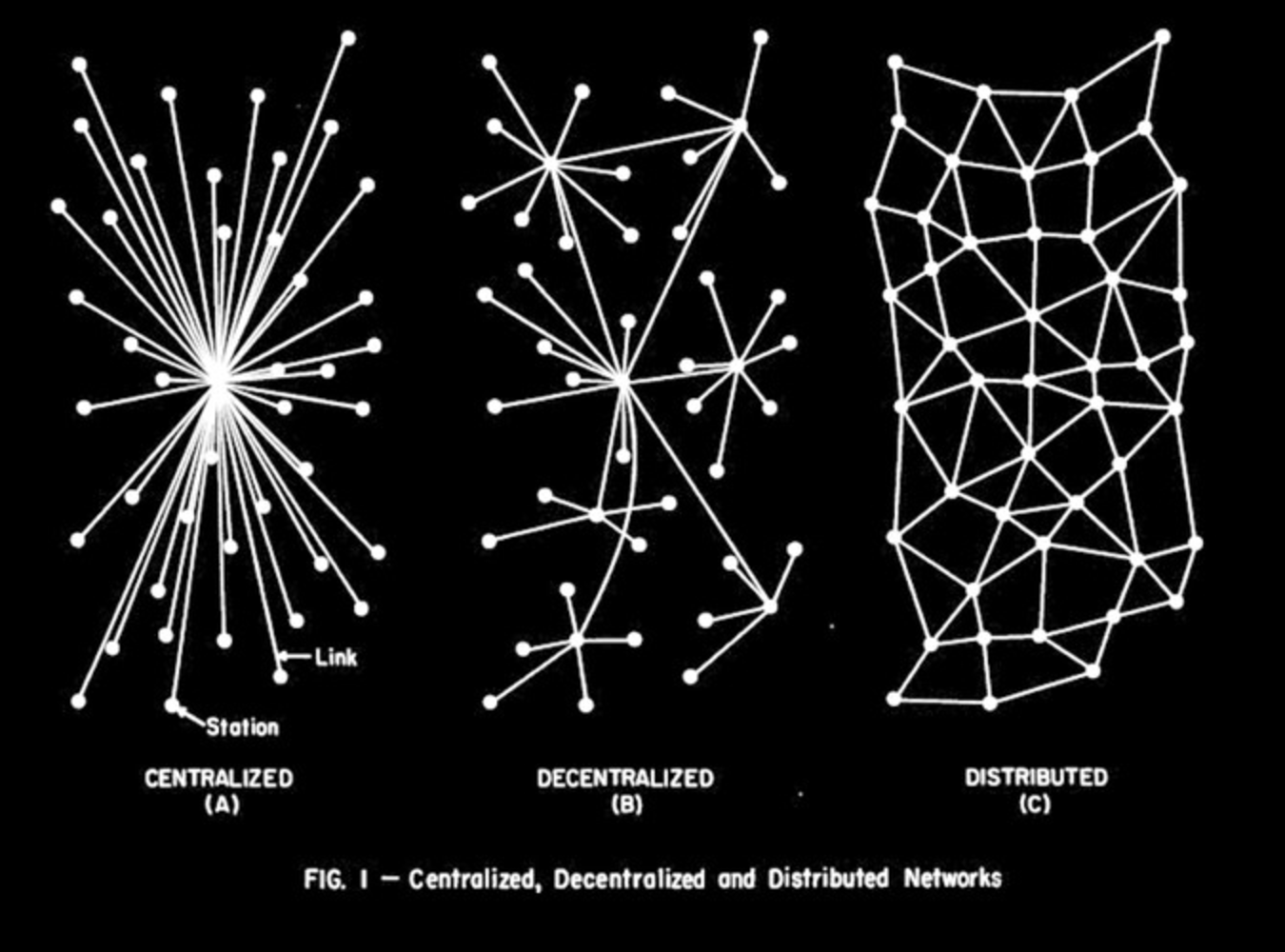 difference between centralized, decentralized and distributed systems