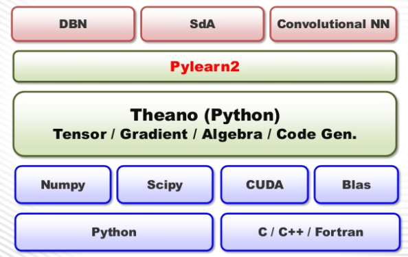 jsai s ai tool introduction - deep learning pylearn2 and torch7 2015-10-21 22-02-31