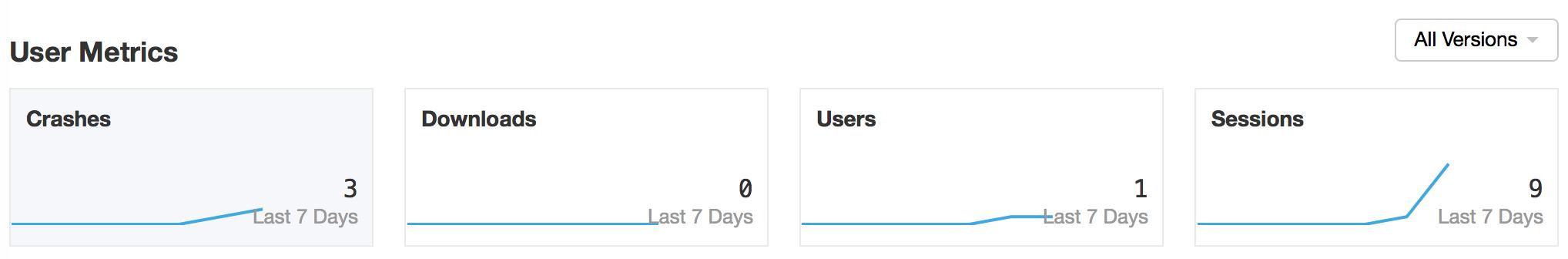 User metrics