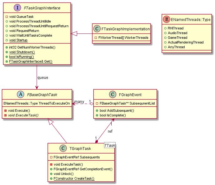 taskgraphsystemuml