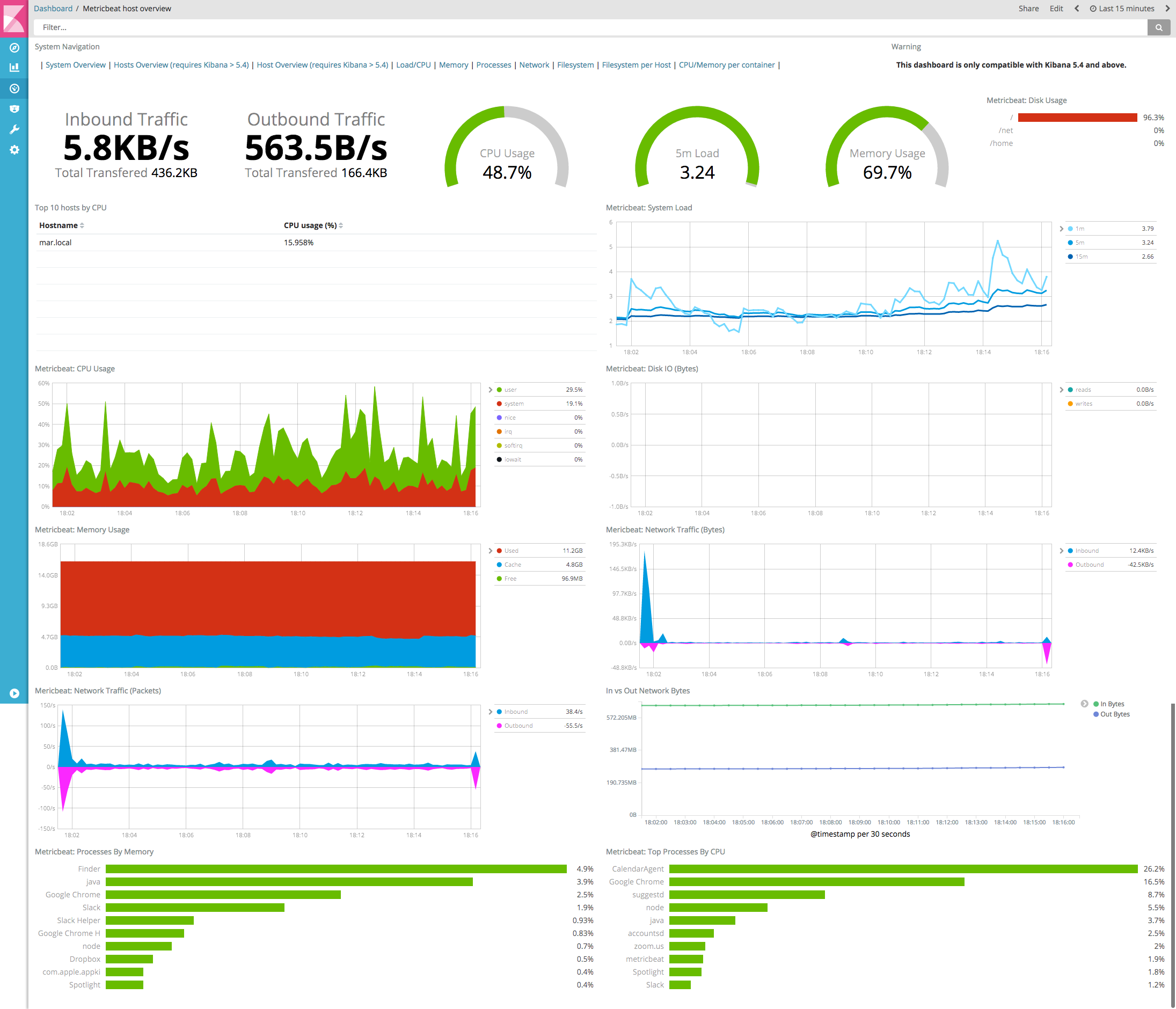 metricbeat host overview kibana