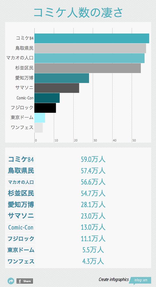 グラフでわかるコミケ来場者数の凄さ