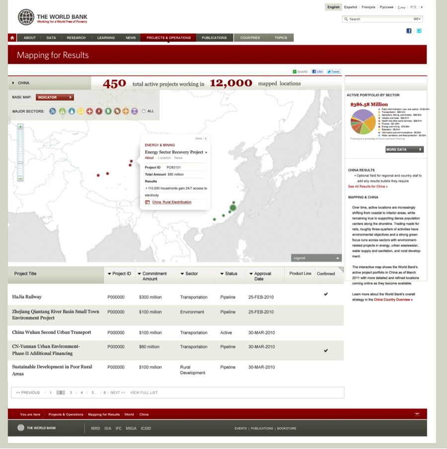worldbank country page