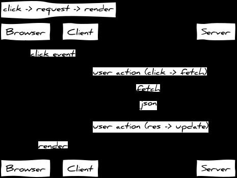 click -> request -> render