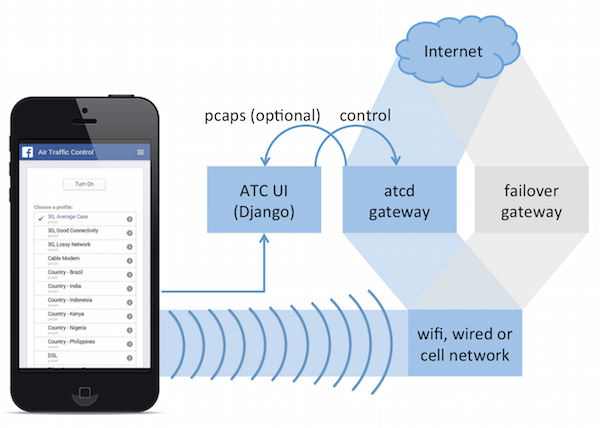 How to Setup Augmented Traffic Control (ATC)
