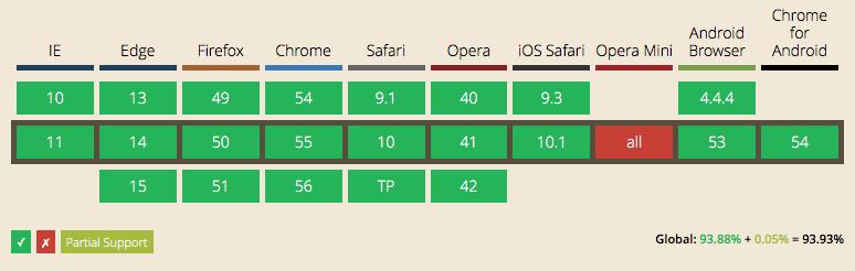 Web Storage API Browser Support