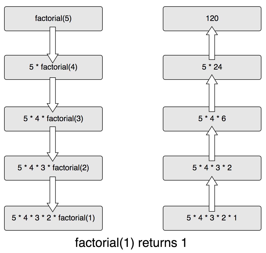 factorial-calls