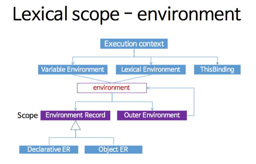 execution-context