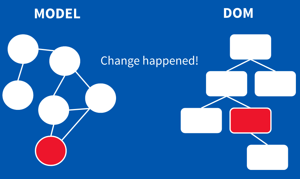 change-detection