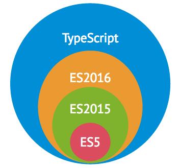javascript-in-typescript