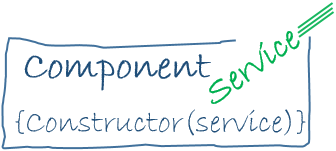 service-dependency-injection