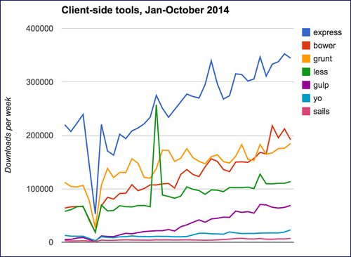 Client-side tools growth, Jan-October 2014